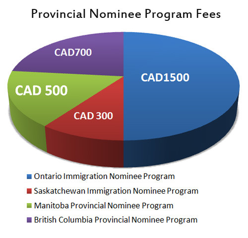 Canada PR Visa Fees in India
