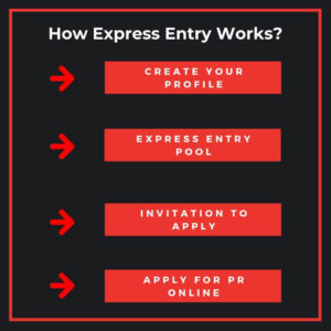 Express Entry Step by Step Process 2020